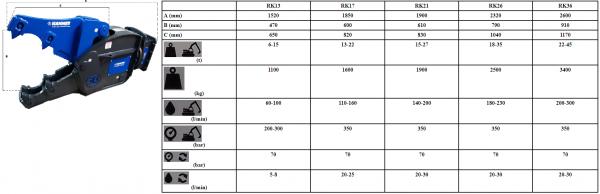 RK tabel
